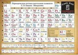 Алкогольная таблица Менделеева